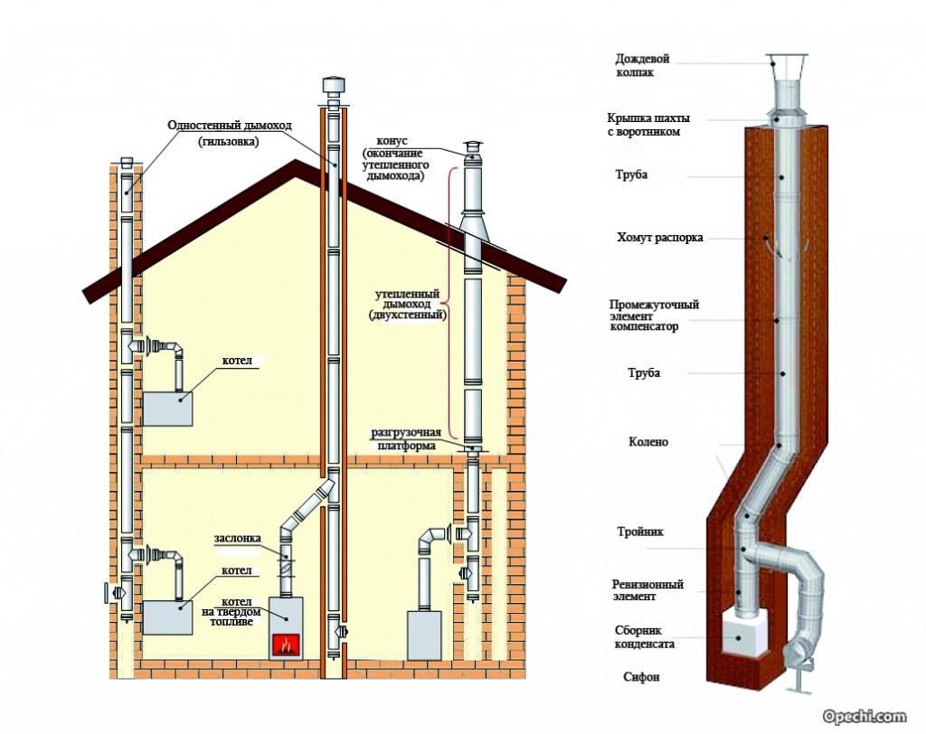 Вывод дымохода через стену или потолок