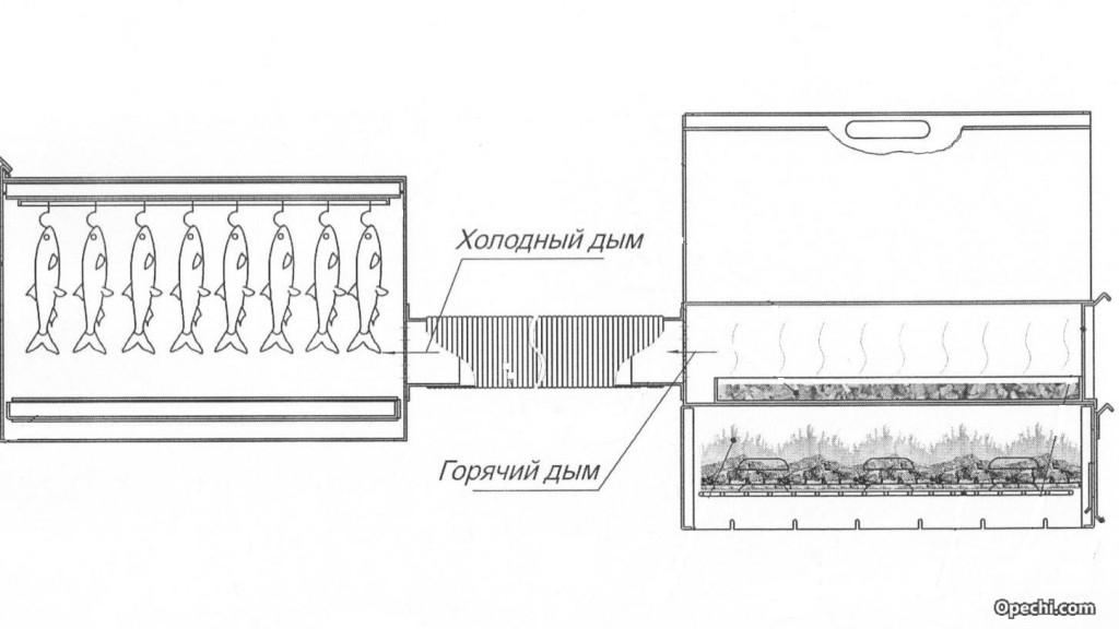 Схема дымохода коптильни