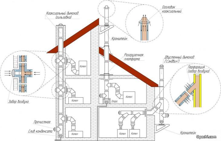 Дымоход для настенного газового котла своими руками видео