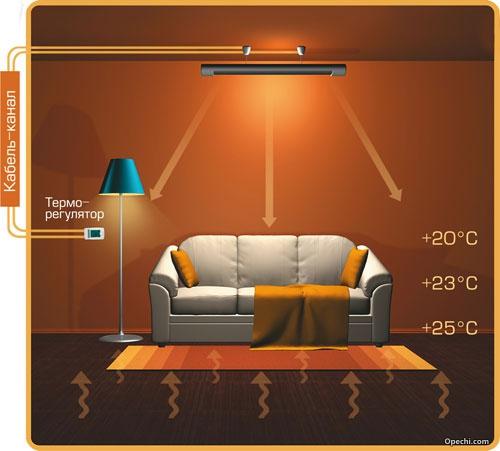 Монтаж инфракрасного обогревателя на потолке