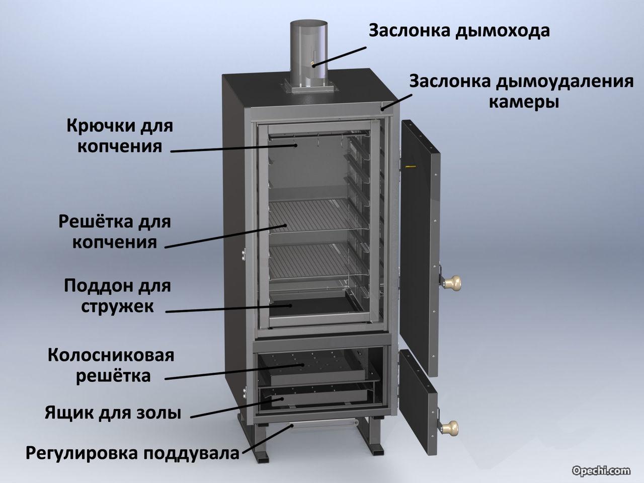 Самодельная коптильня из холодильника своими руками фото 576