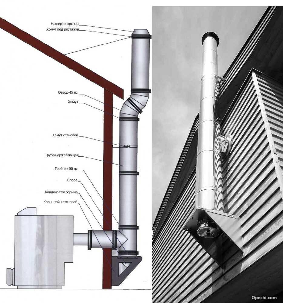 Вывод дымохода через стену