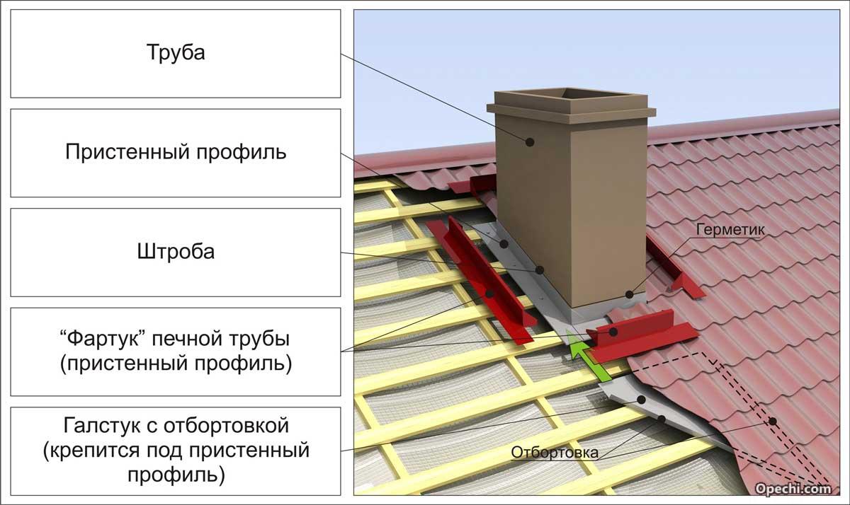 Как сделать трубу на крыше чтобы не бежала 817