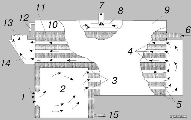Схема газотрубного котла