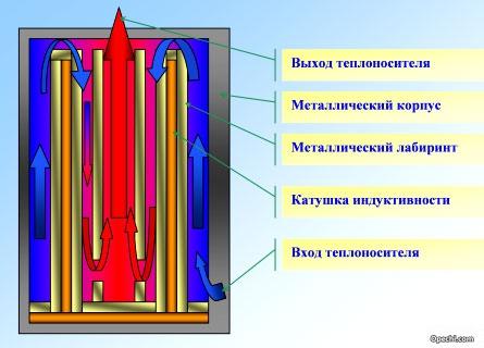 Принцип работы индукционного нагревателя