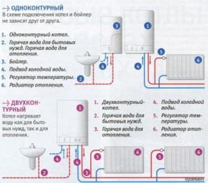 Схема обвязки газовых котлов одно- и двухконтурного типа