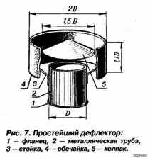 Фото дефлекторы вентиляционные своими руками