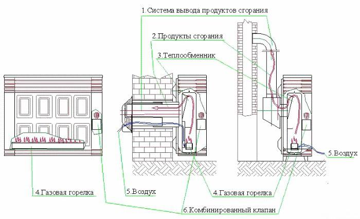 Принцип работы газового обогревателя