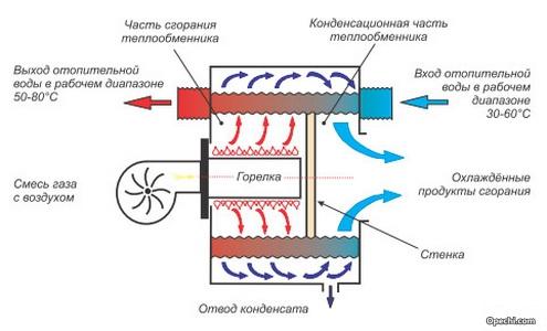 Принцип работы конденсационного настенного котла