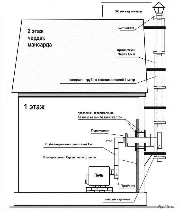 Схема внешней установки дымохода