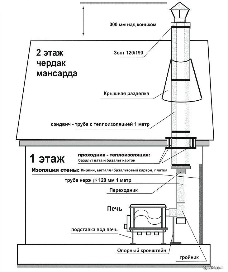 Схема внутренней установки дымохода