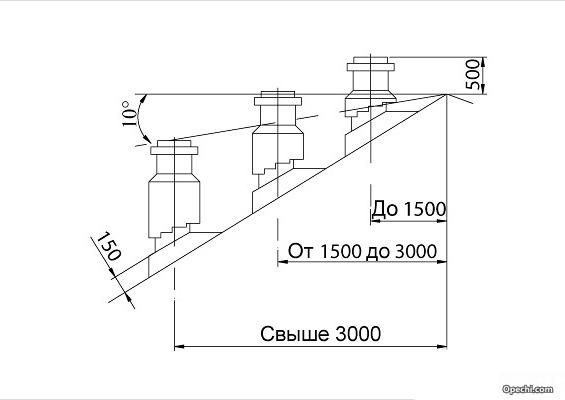 Схема выхода трубы дымохода через крышу