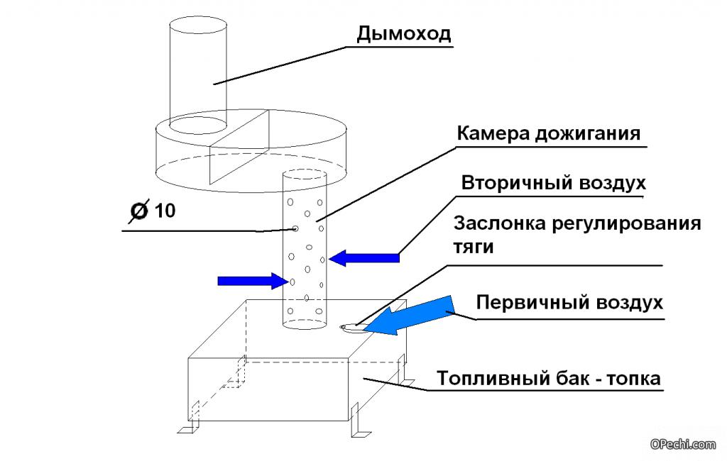 Схема устройства котла для гаража