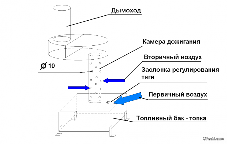 Изготовление обогревателя своими руками