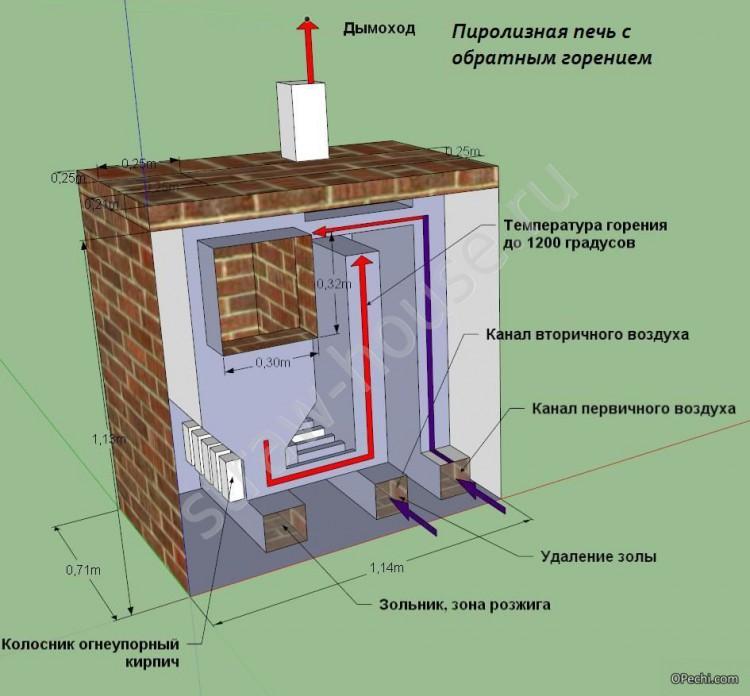 Схема строения самодельного пиролизного котла