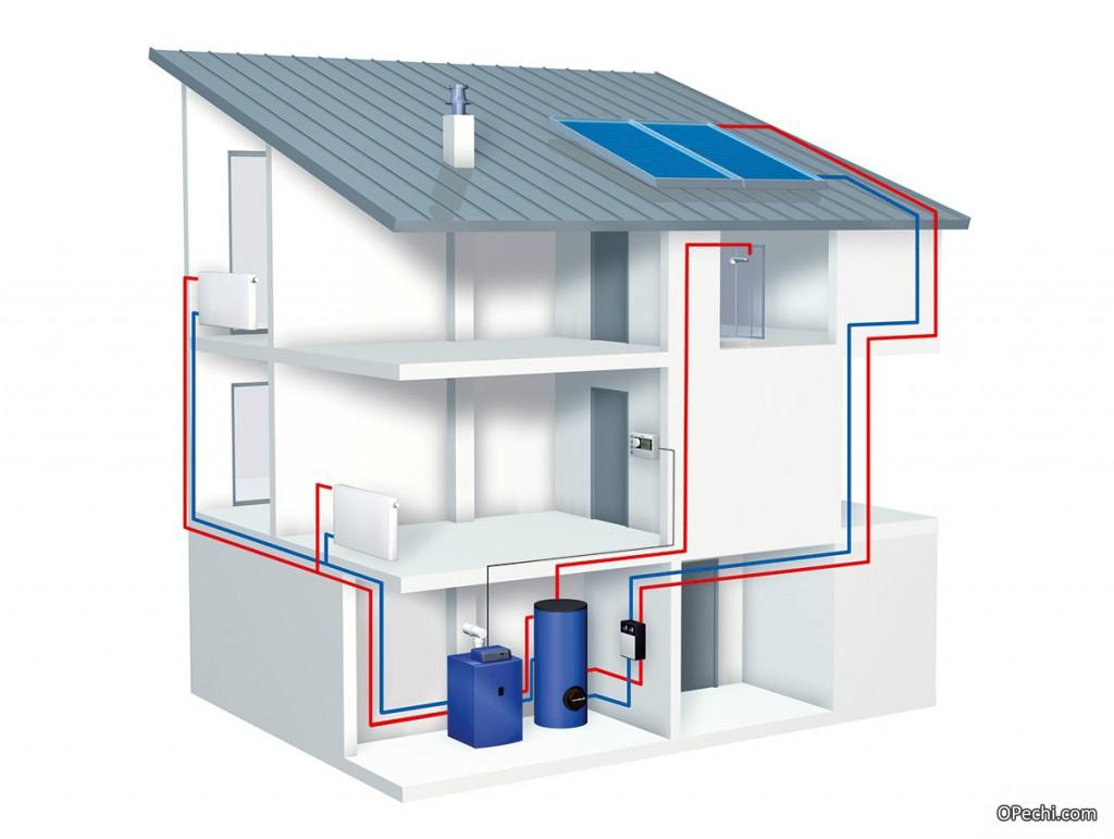 Схема отопления при участии солнечных батарей и газового котла