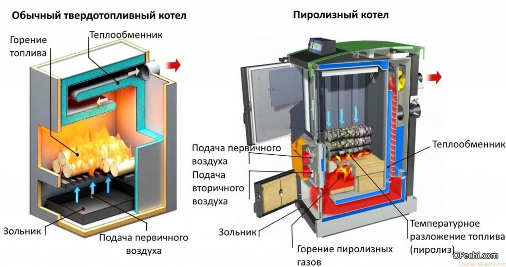Схема твердотопливного и пиролизного котлов
