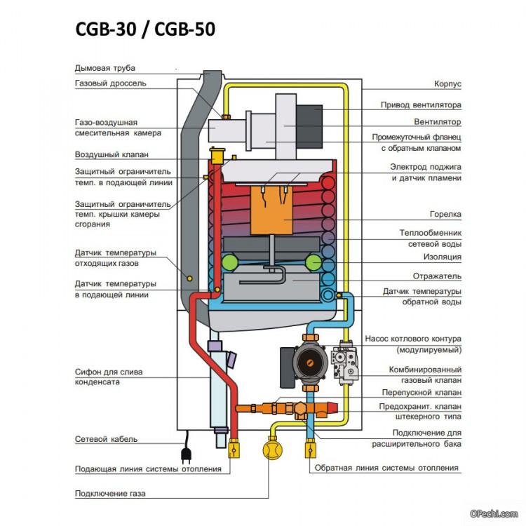 Составные части конденсационного котла
