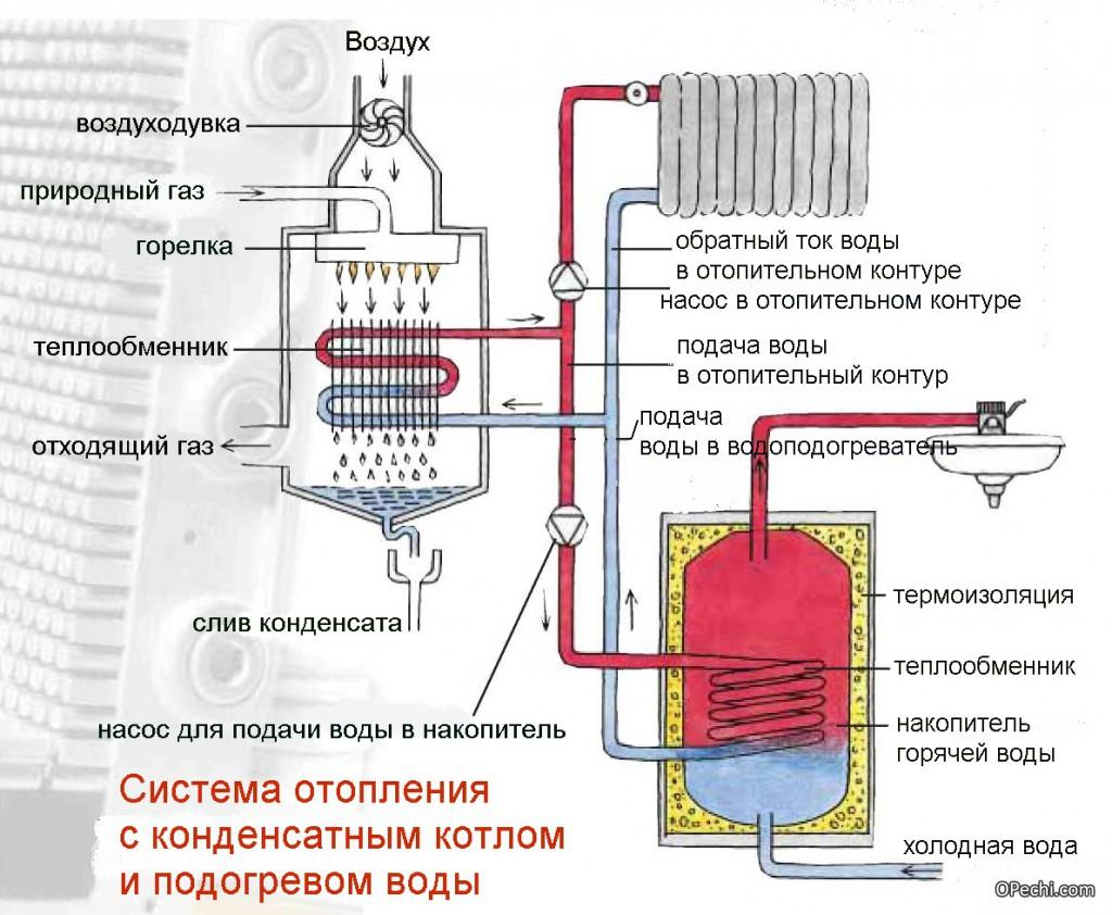 Схема отопительной системы с участием конденсационного котла