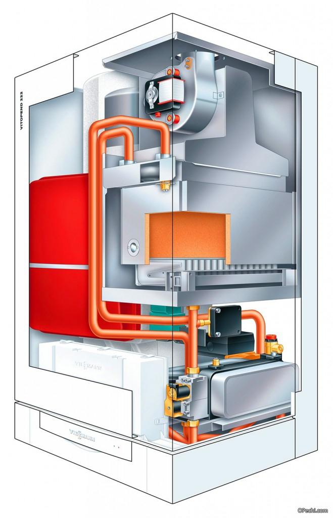 Внутреннее строение газового котла